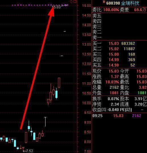 股票,开盘直接封一字板的是怎么回事?