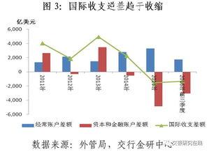 四季度经济金融形势预判