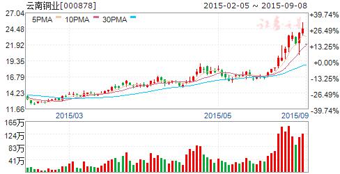请股票高手分析一下000878云南铜业这支股票后期如何,谢谢。