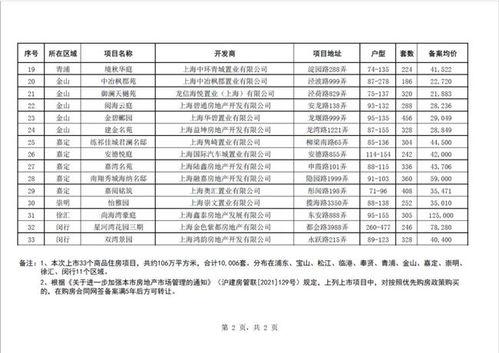 2021.3.12上海近期将上市新建商品住房项目一览表