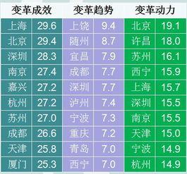 你认为中国还有哪些地方需要改革