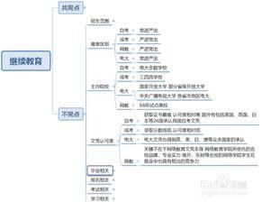 提升全日制学历的方法,自考本科插图(1)
