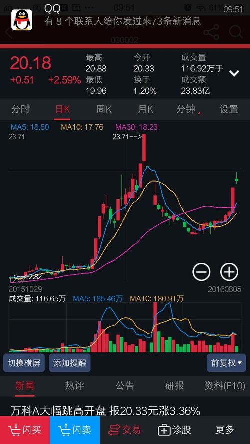 明明是上涨,而K线图却显示绿色,怎么回事?谢谢?