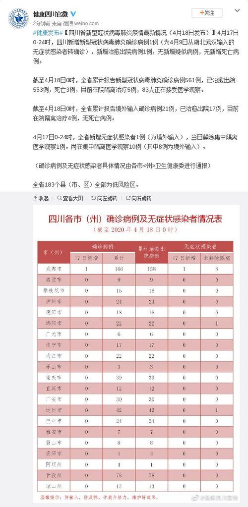 四川新增确诊病例1例为武汉输入无症状感染者转确诊