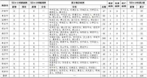 山东省新冠肺炎疫情分区分级表出炉茌平为低风险区