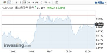 科恩离职引避险货币大涨,nafta不确定性施压加元