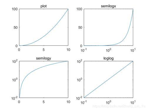 股市里半对数刻度走势图,是什么,简单点哦,别复制?