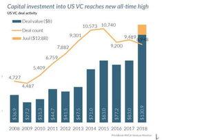 一线2018年美国风险投资总额自互联网泡沫后首超千亿美元