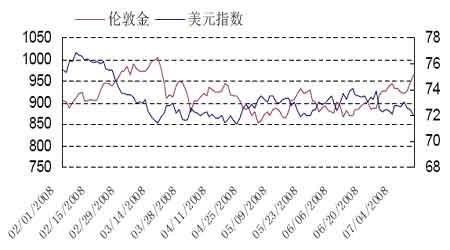 伦敦金价与美元指数关系走势图-2008年下半年黄金期货行情展望