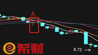 股票T字线是什么意思?怎样理解T字线?