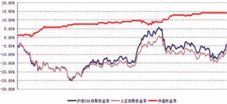 股指期货中国