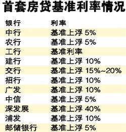 贷款利率网(2013年房贷利属率)