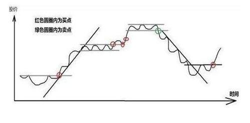 股票长期持有 怎么算是翻倍的