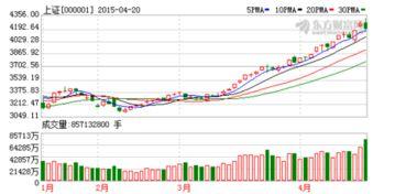 a股市盈率中位数历史走势图(a股近五年走势图)   股票配资平台  第1张
