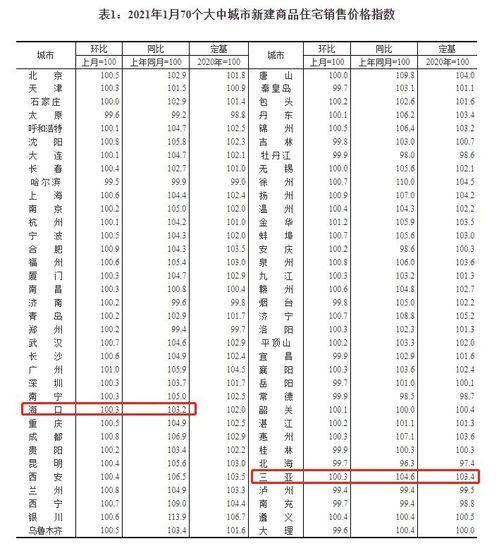 2021年1月海南房价走势▲图表来源:国家统计局2021年1月海南房价走势1月23日,国家统计局公布2021年1月份全国70城房价走势住宅销售价格变动情况。
