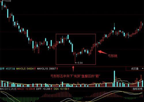 股票上升中跳高弓形线在股票k线图中的作用是指什么