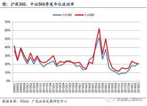 股票型基金收益分析
