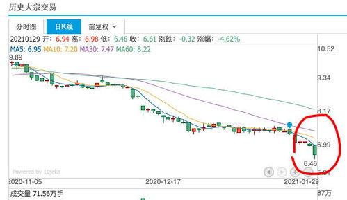 请问有人知道苏宁股票从上市到现在股价到底是跌了还是涨了?