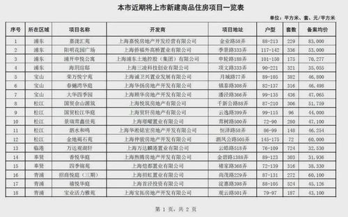 上海33盘即将集中亮相哪些值得买常喊狼来了的项目终于来了