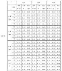 0120](2)长期稳定性试验[0121]取上述实施例4、实施例6、实施例7制得的样品及对照品(原研片剂,商品名crestor@,规格20mg),在温度25°c±2°c,相对湿度60%±10%贮存,分别于第3个月、6个月、9个