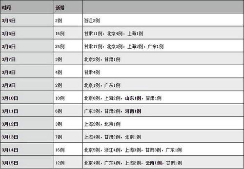 山东、河南和云南最近陆续出现首例政知君注意到,3月10日、11日和15日,山东、河南和云南相继出现首例境外输入确诊病例.