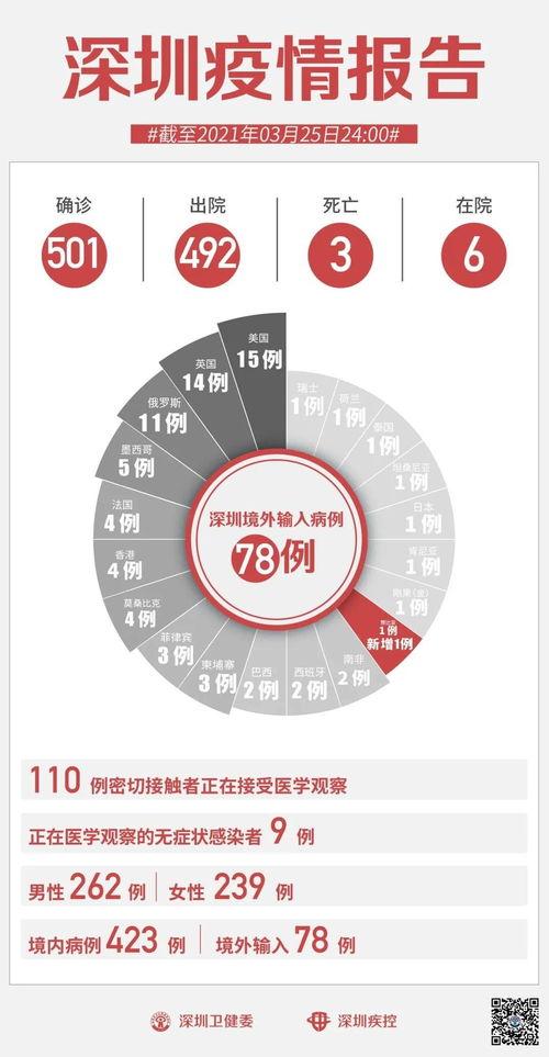 3月26日深圳疫情最新消息新增1例境外输入确诊病例