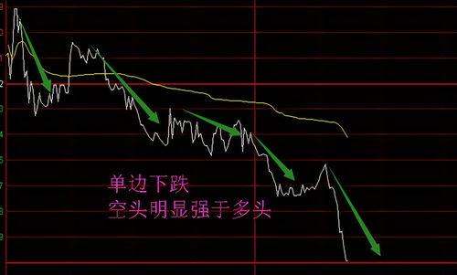 股票涨跌的原因?
