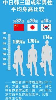 中国男性平均身高低于日韩不正确 身高表不靠谱