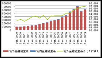 中国有哪些金融衍生品