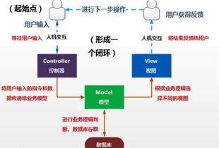 深入了解php框架mvc设计模式的原理