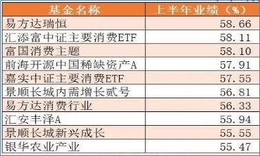 2019指数基金收益排名前十(沪深300指数基金推荐)_1800人推荐
