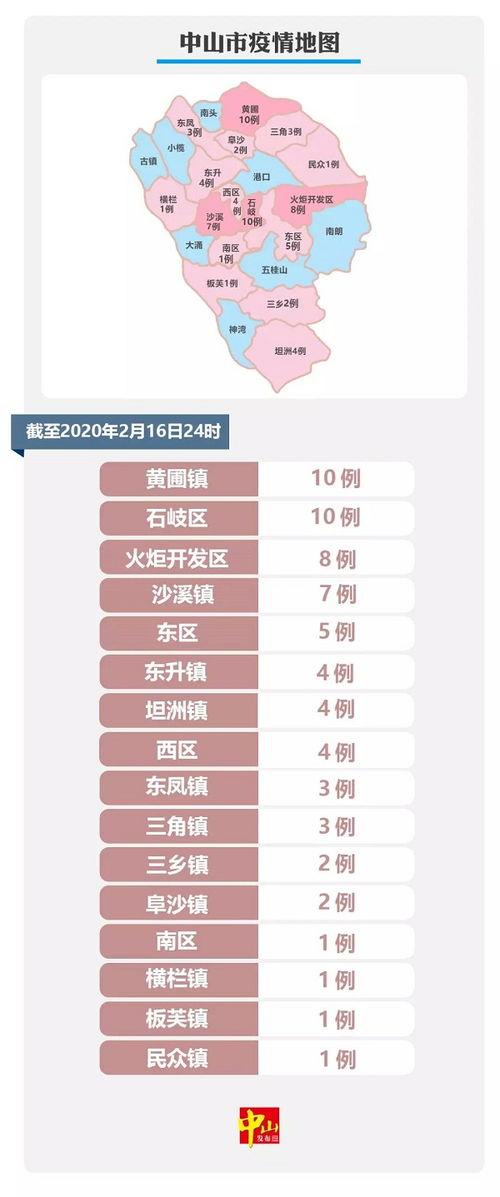 中山新增4例确诊病例,发病前主要活动场所公布