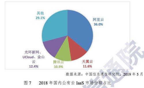 专访天翼云副总经理徐守峰和互联网云厂商竞争无压力,下沉是关键