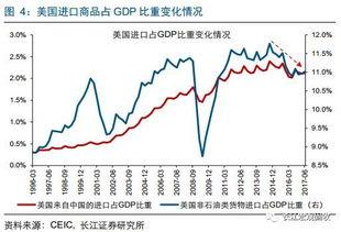 中国针对美国哪些行业