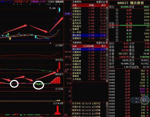 600577 精达股份 股价最近连续下跌 今天密集的20手卖单是出货吗?