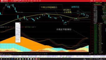 现在的股市大盘指数是多少?