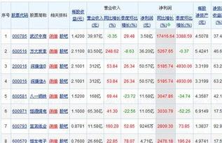 我在做行业分析,怎么查询行业的排名?是股票行业分析,