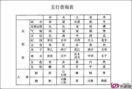 查询汉字的五行属性(名字五行查询)