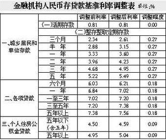 金融机构贷款基准利率(2017年中国人民银)