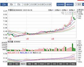 石油股有哪些?他们的股票代码?中国石油股的投资价值如何?