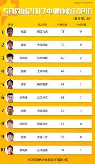 中甲第二十九轮数据榜单