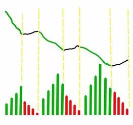 为什么很多人不看好股市缩量上涨?