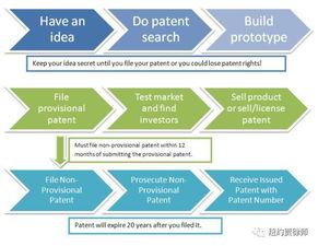 有超棒的想法但不知如何申请专利 干货科普来了