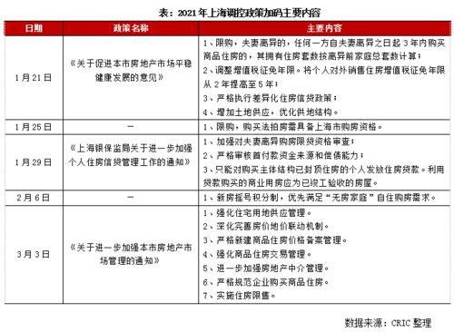 快评上海新政两首次,大涨行情到头了吗