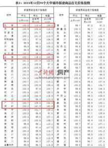 数据显示,去年12月份,39个城市房价出现环比上涨,最高涨幅出现在深圳,为3.2%.