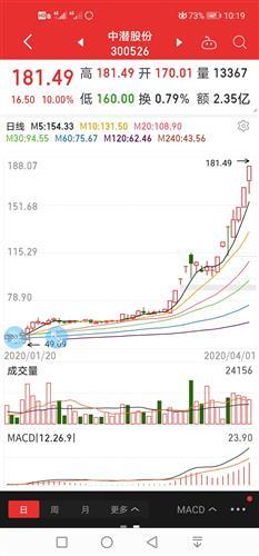 中国中车股票将暴涨(最笨最赚钱的炒股方法)_1582人推荐