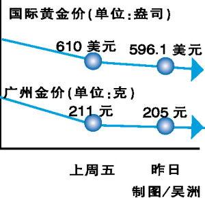 国内金价实时(上海国际黄金交易所)  场外个股期权  第1张
