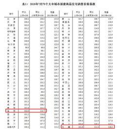 7月70城房价变动情况出炉昆明新房价格环比涨2.9