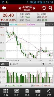 股票软件,mt4双屏显示?