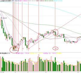 怎么计算股票时间之窗?